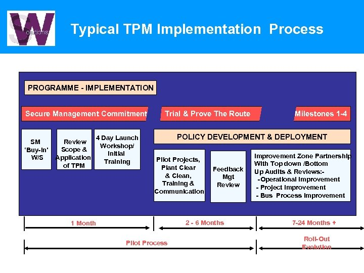 Typical TPM Implementation Process PROGRAMME - IMPLEMENTATION Secure Management Commitment SM 'Buy-in' W/S Review