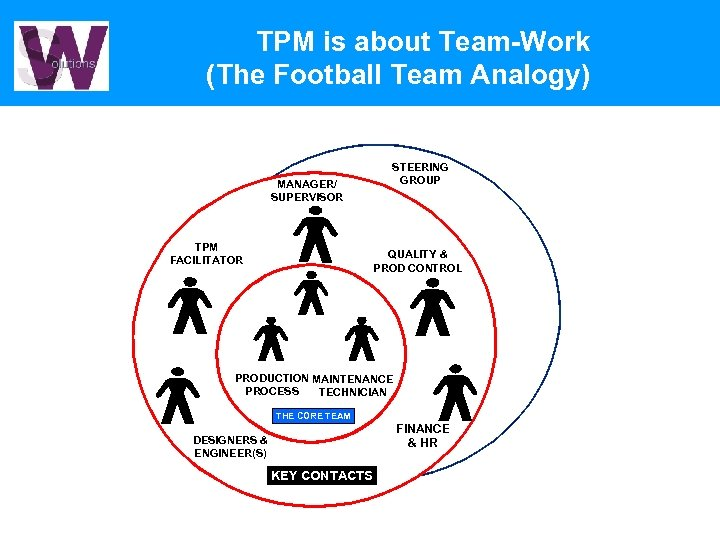 TPM is about Team-Work (The Football Team Analogy) MANAGER/ SUPERVISOR TPM FACILITATOR STEERING GROUP