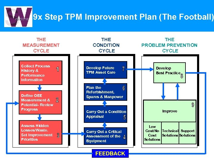 9 x Step TPM Improvement Plan (The Football) THE MEASUREMENT CYCLE Collect Process History