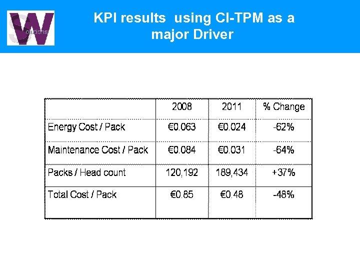 KPI results using CI-TPM as a major Driver