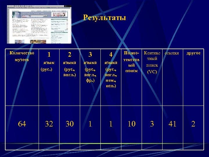 Результаты Количество музеев 64 1 язык (рус. ) 32 2 3 4 языка (рус.