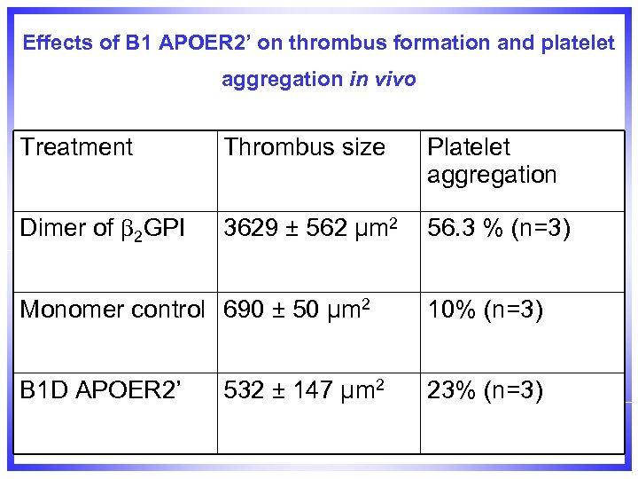 Effects of B 1 APOER 2' on thrombus formation and platelet aggregation in vivo