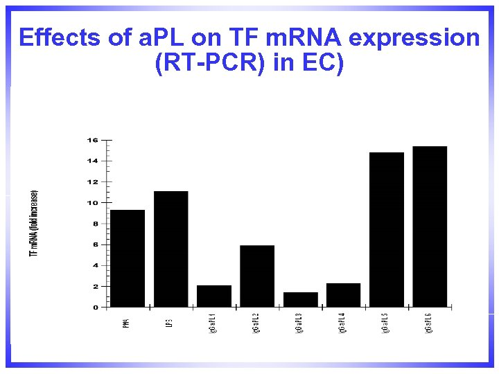 Effects of a. PL on TF m. RNA expression (RT-PCR) in EC)