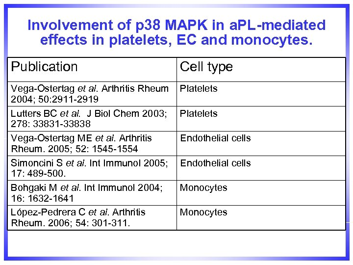 Involvement of p 38 MAPK in a. PL-mediated effects in platelets, EC and monocytes.