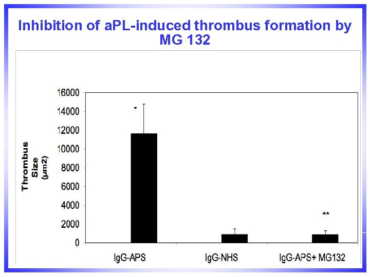 Inhibition of a. PL-induced thrombus formation by MG 132