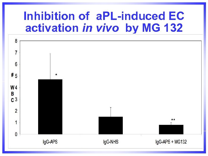 Inhibition of a. PL-induced EC activation in vivo by MG 132