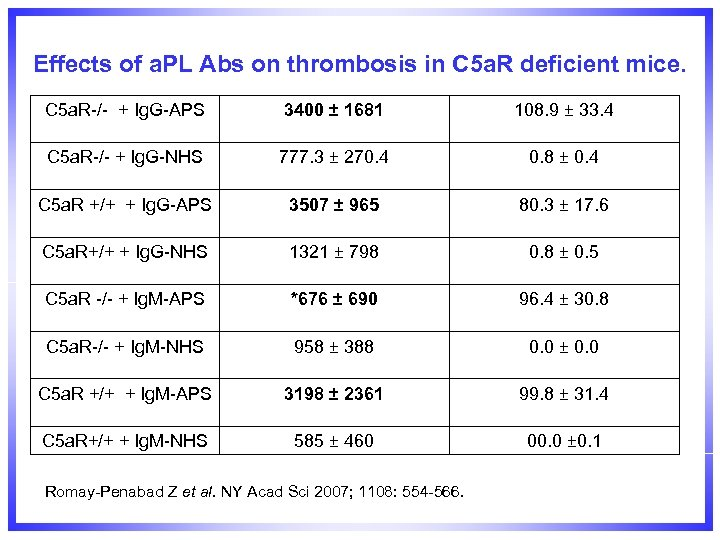 Effects of a. PL Abs on thrombosis in C 5 a. R deficient mice.