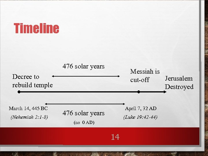 Timeline 476 solar years Messiah is Jerusalem cut-off Destroyed Decree to rebuild temple March