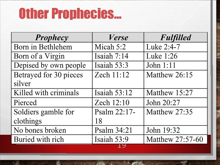 Other Prophecies. . . 19