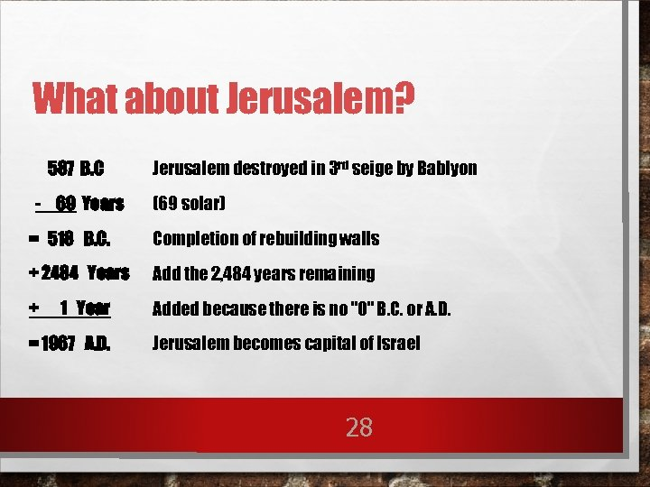 What about Jerusalem? 587 B. C Jerusalem destroyed in 3 rd seige by Bablyon