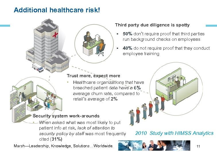 Additional healthcare risk! Third party due diligence is spotty 50% don't require proof that