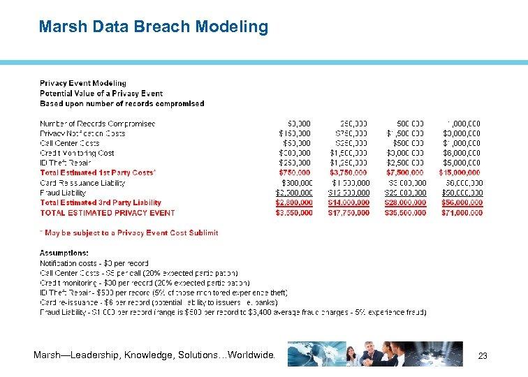 Marsh Data Breach Modeling Marsh—Leadership, Knowledge, Solutions…Worldwide. 23