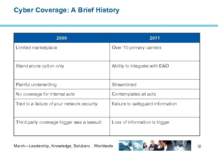 Cyber Coverage: A Brief History 2000 2011 Limited marketplace Over 10 primary carriers Stand