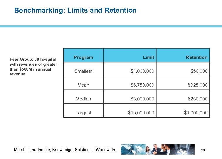 Benchmarking: Limits and Retention Program Limit Retention Smallest $1, 000 $50, 000 Mean $5,