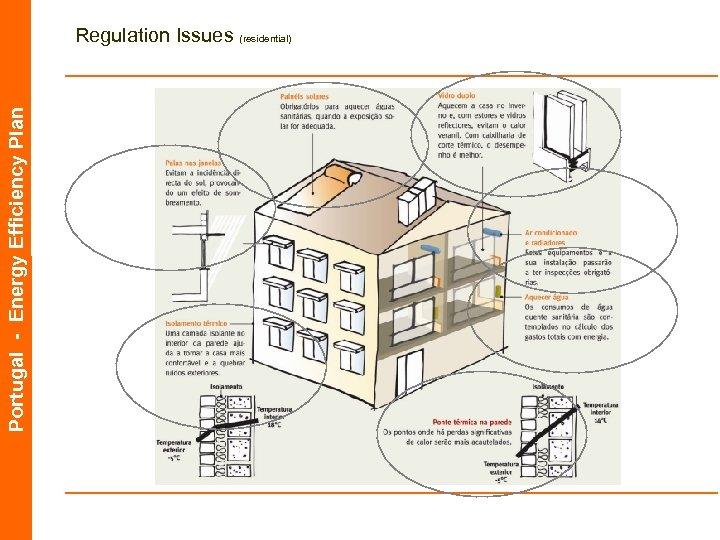 Portugal - Energy Efficiency Plan Regulation Issues (residential)