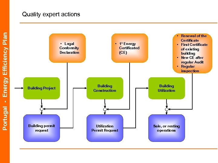 Portugal - Energy Efficiency Plan Quality expert actions • Legal Conformity Declaration • Renewal