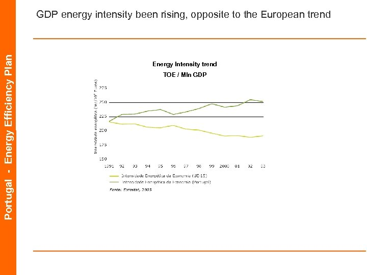 Portugal - Energy Efficiency Plan GDP energy intensity been rising, opposite to the European