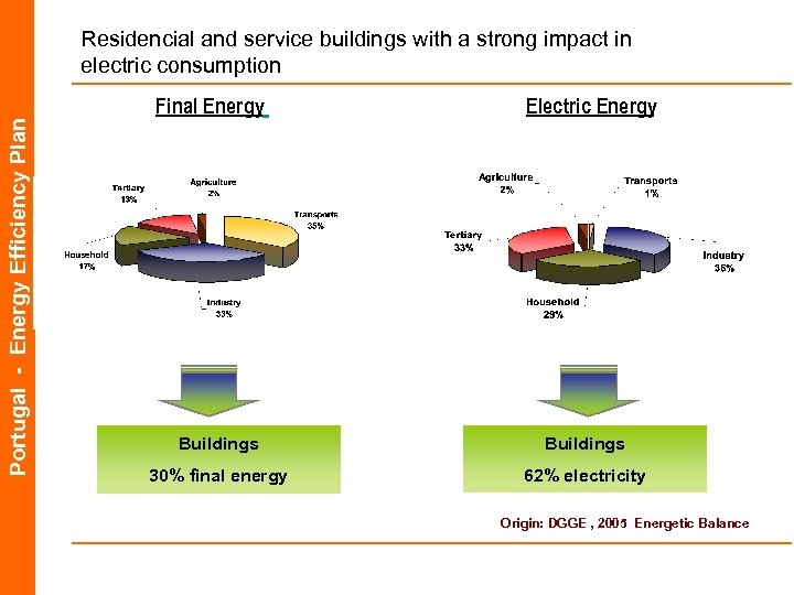 Portugal - Energy Efficiency Plan Residencial and service buildings with a strong impact in