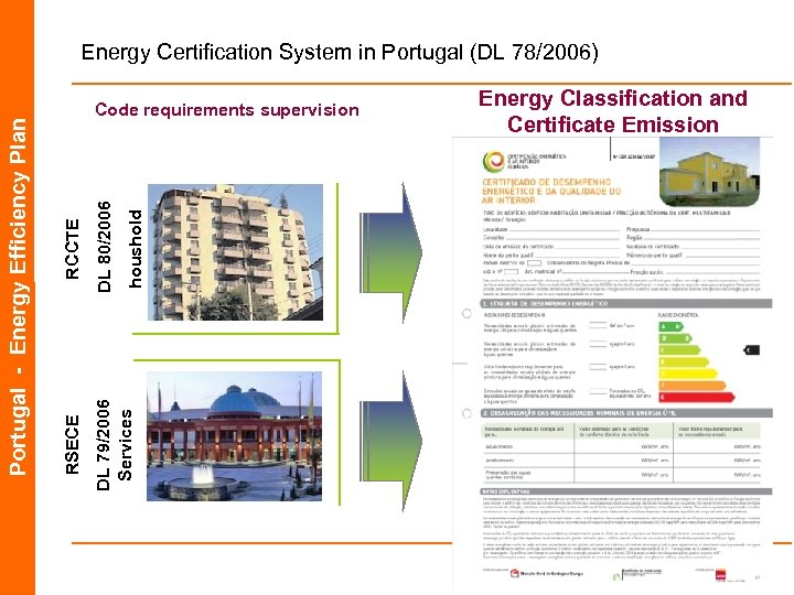 DL 80/2006 DL 79/2006 Services houshold RCCTE Code requirements supervision RSECE Portugal - Energy