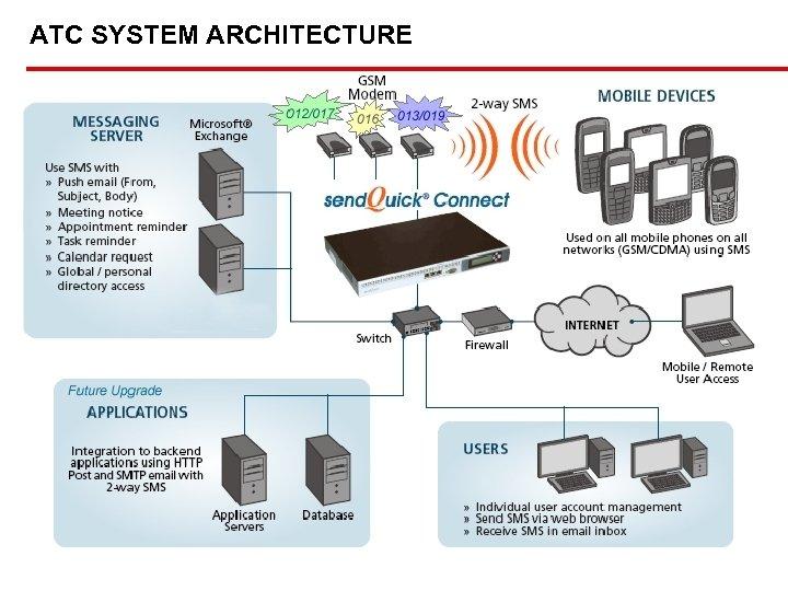 UEM BUILDERS BHD ATC SYSTEM ARCHITECTURE