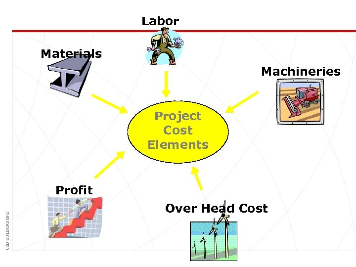 Labor Materials Machineries Project Cost Elements UEM BUILDERS BHD Profit Over Head Cost