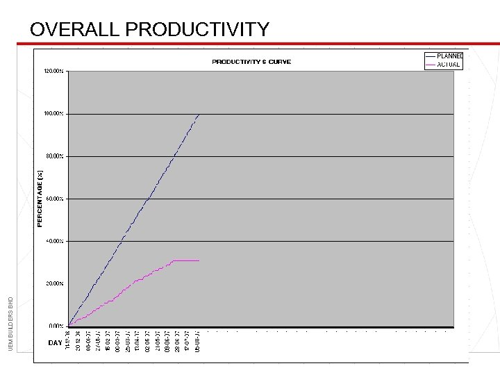 UEM BUILDERS BHD OVERALL PRODUCTIVITY