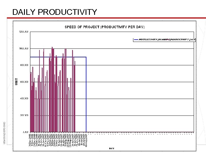 UEM BUILDERS BHD DAILY PRODUCTIVITY