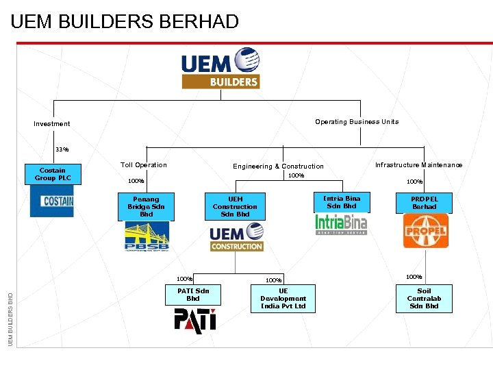 UEM BUILDERS BERHAD Operating Business Units Investment 33% Costain Group PLC Toll Operation Engineering
