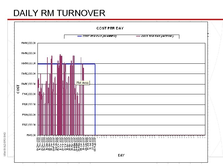 UEM BUILDERS BHD DAILY RM TURNOVER