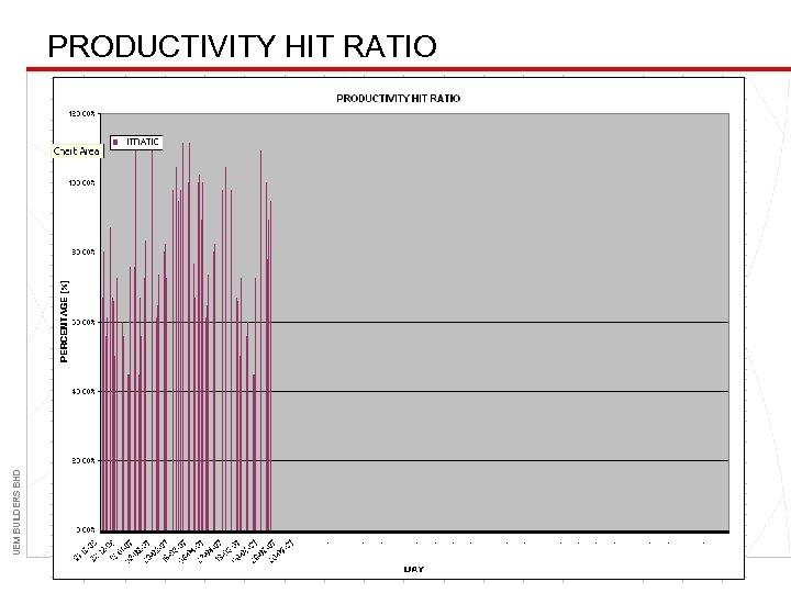 UEM BUILDERS BHD PRODUCTIVITY HIT RATIO