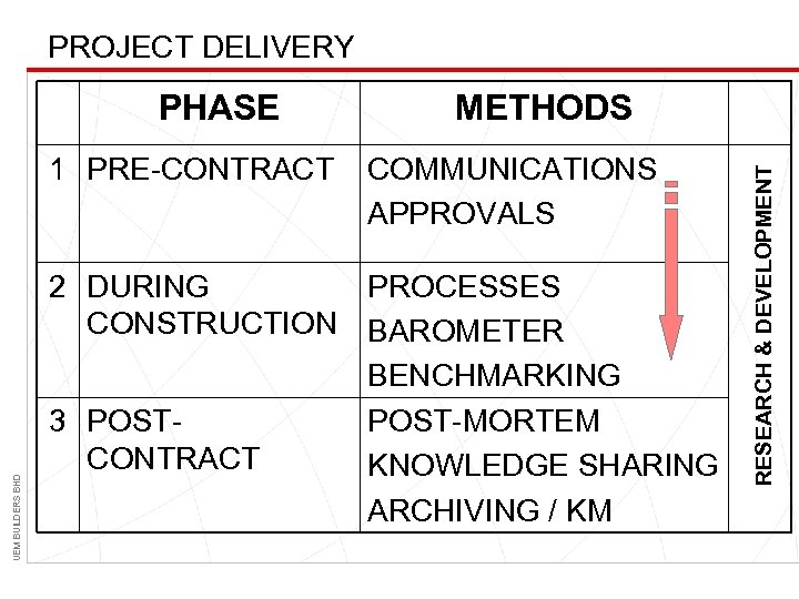 PROJECT DELIVERY UEM BUILDERS BHD 1 PRE-CONTRACT METHODS COMMUNICATIONS APPROVALS 2 DURING PROCESSES CONSTRUCTION