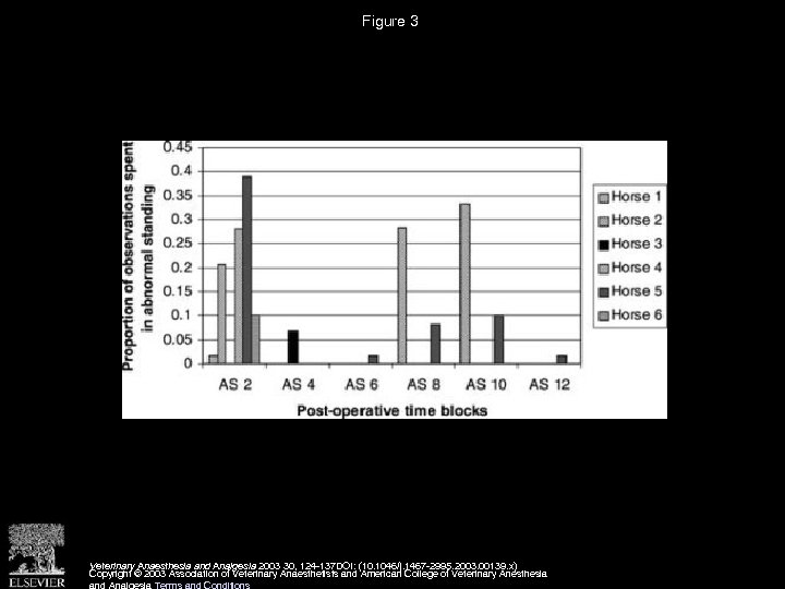 Figure 3 Veterinary Anaesthesia and Analgesia 2003 30, 124 -137 DOI: (10. 1046/j. 1467
