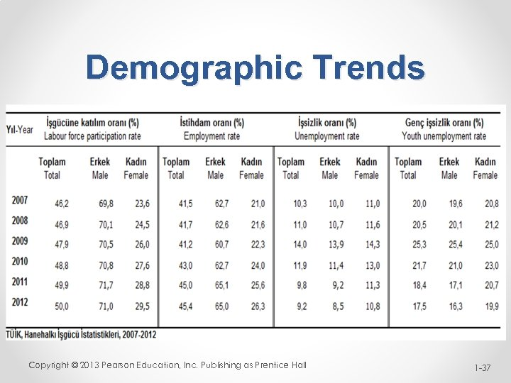Demographic Trends Copyright © 2013 Pearson Education, Inc. Publishing as Prentice Hall 1 -37