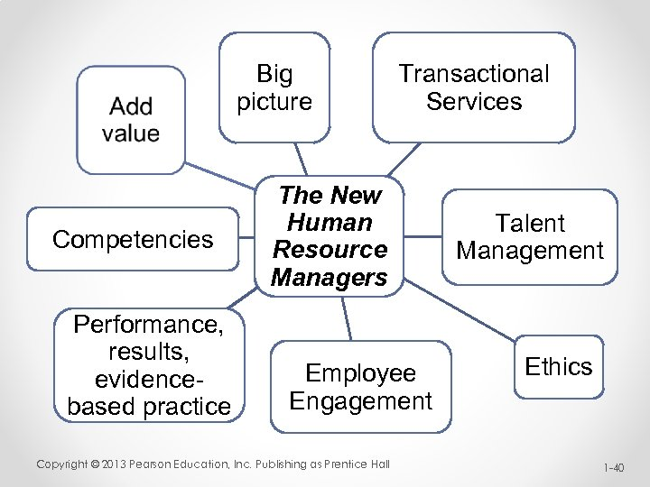 Big picture Competencies Performance, results, evidencebased practice Transactional Services The New Human Resource Managers