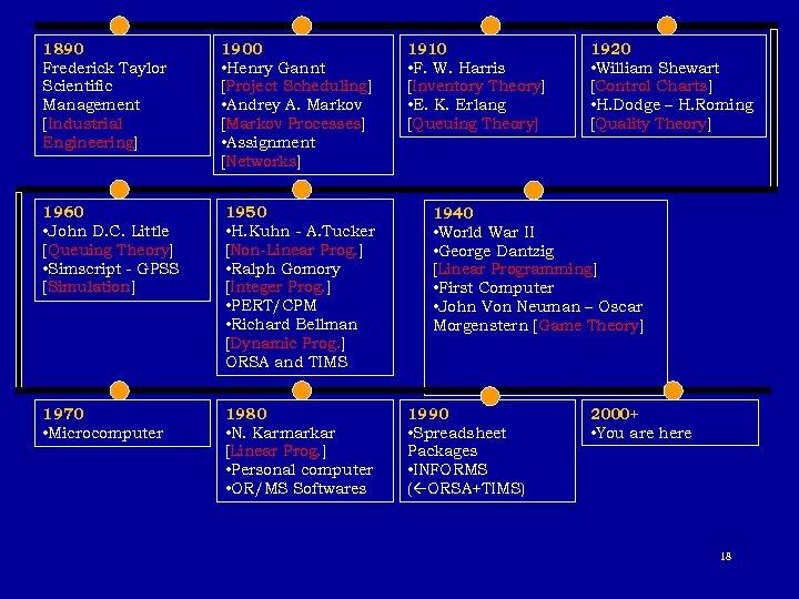 1890 Frederick Taylor Scientific Management [Industrial Engineering] 1900 • Henry Gannt [Project Scheduling] •