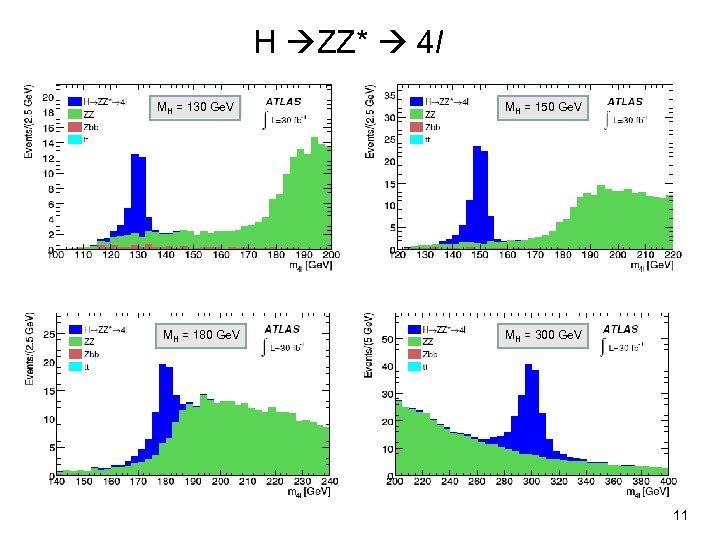 H ZZ* 4 l MH = 130 Ge. V MH = 180 Ge. V