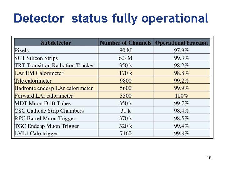 Detector status fully operational 15