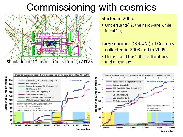 Commissioning with cosmics Started in 2005: • Understand/Fix the hardware while installing. Large number