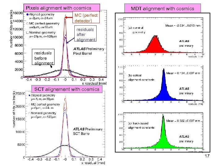 Pixels alignment with cosmics MDT alignment with cosmics MC (perfect detector) residuals after alignment