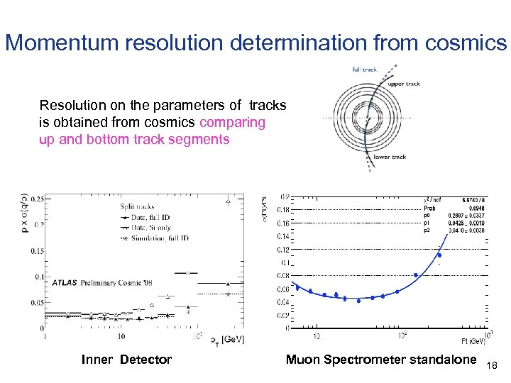 Momentum resolution determination from cosmics Resolution on the parameters of tracks is obtained from