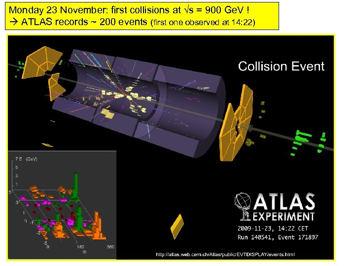 Monday 23 November: first collisions at √s = 900 Ge. V ! ATLAS records