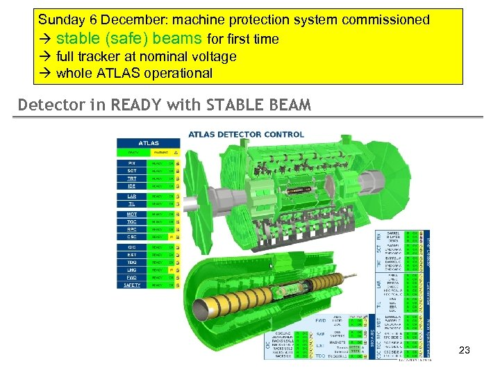 Sunday 6 December: machine protection system commissioned stable (safe) beams for first time full