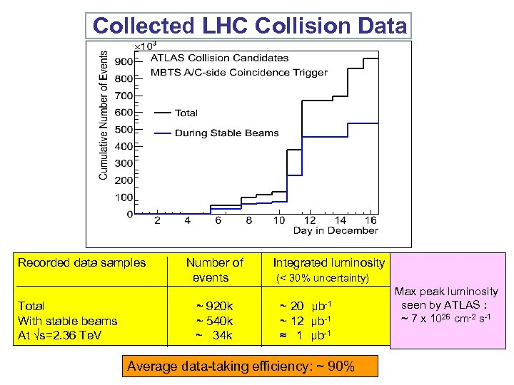 Collected LHC Collision Data Recorded data samples Number of Integrated luminosity events (<