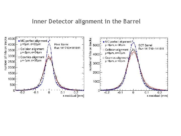 Inner Detector alignment in the Barrel