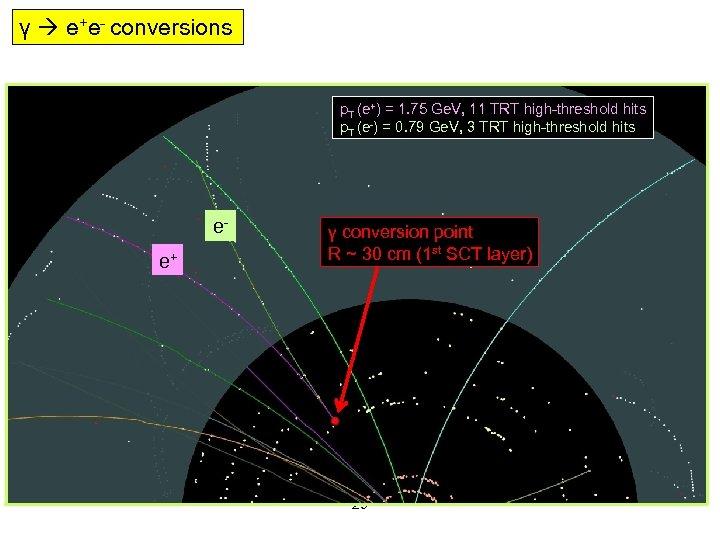 γ e+e- conversions p. T (e+) = 1. 75 Ge. V, 11 TRT high-threshold