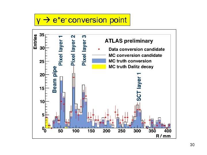 γ e+e- conversion point 30