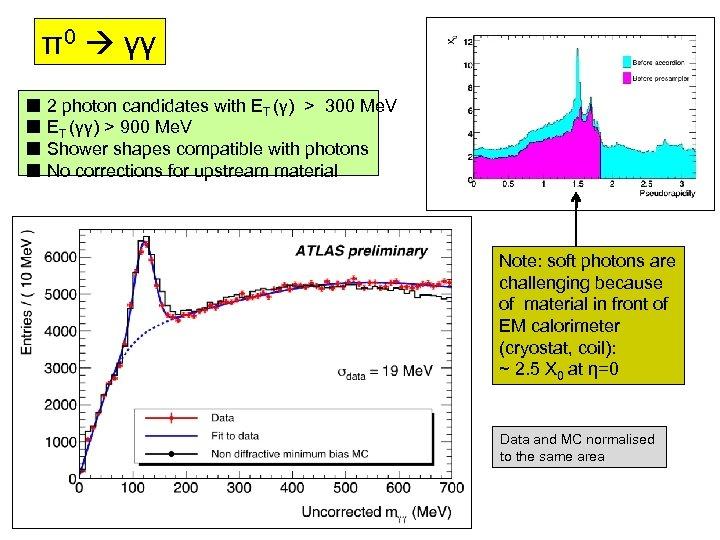 π0 γγ ■ 2 photon candidates with ET (γ) > 300 Me. V ■