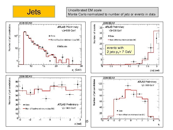 Jets Uncalibrated EM scale Monte Carlo normalized to number of jets or events in