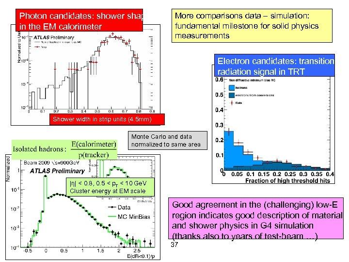 Photon candidates: shower shape in the EM calorimeter More comparisons data – simulation: fundamental