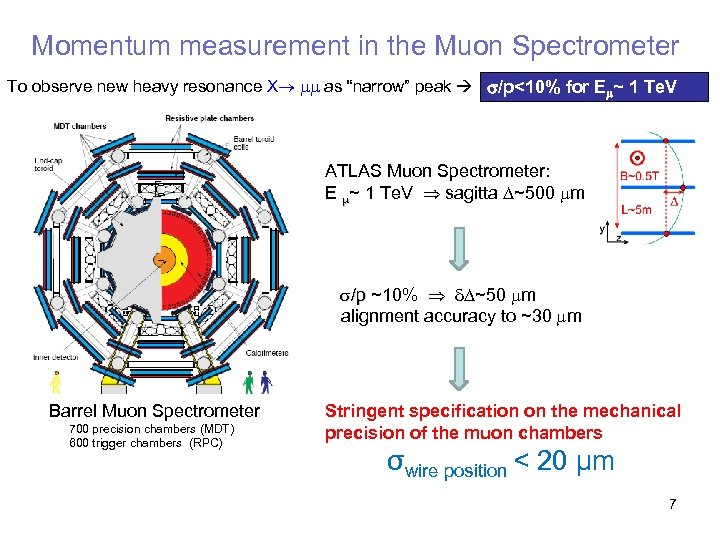 """Momentum measurement in the Muon Spectrometer To observe new heavy resonance X as """"narrow"""""""